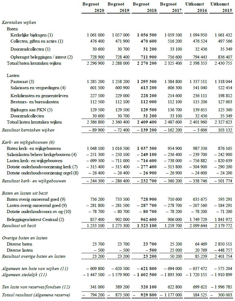 Begroting 2018-2020